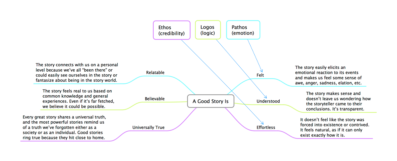 how to have a successful plot structure of a story To find the sort of story material that suits each type of parallel narrative, go to which parallel narrative structure suits my script for general information and reminders about handling parallel narrative go to.