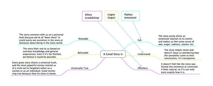 Elements of a Good Story by illuminara