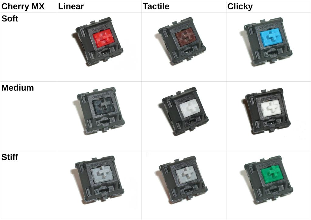 Vortex Pok3r Mechanical Keyboard Review by illuminara on DeviantArt