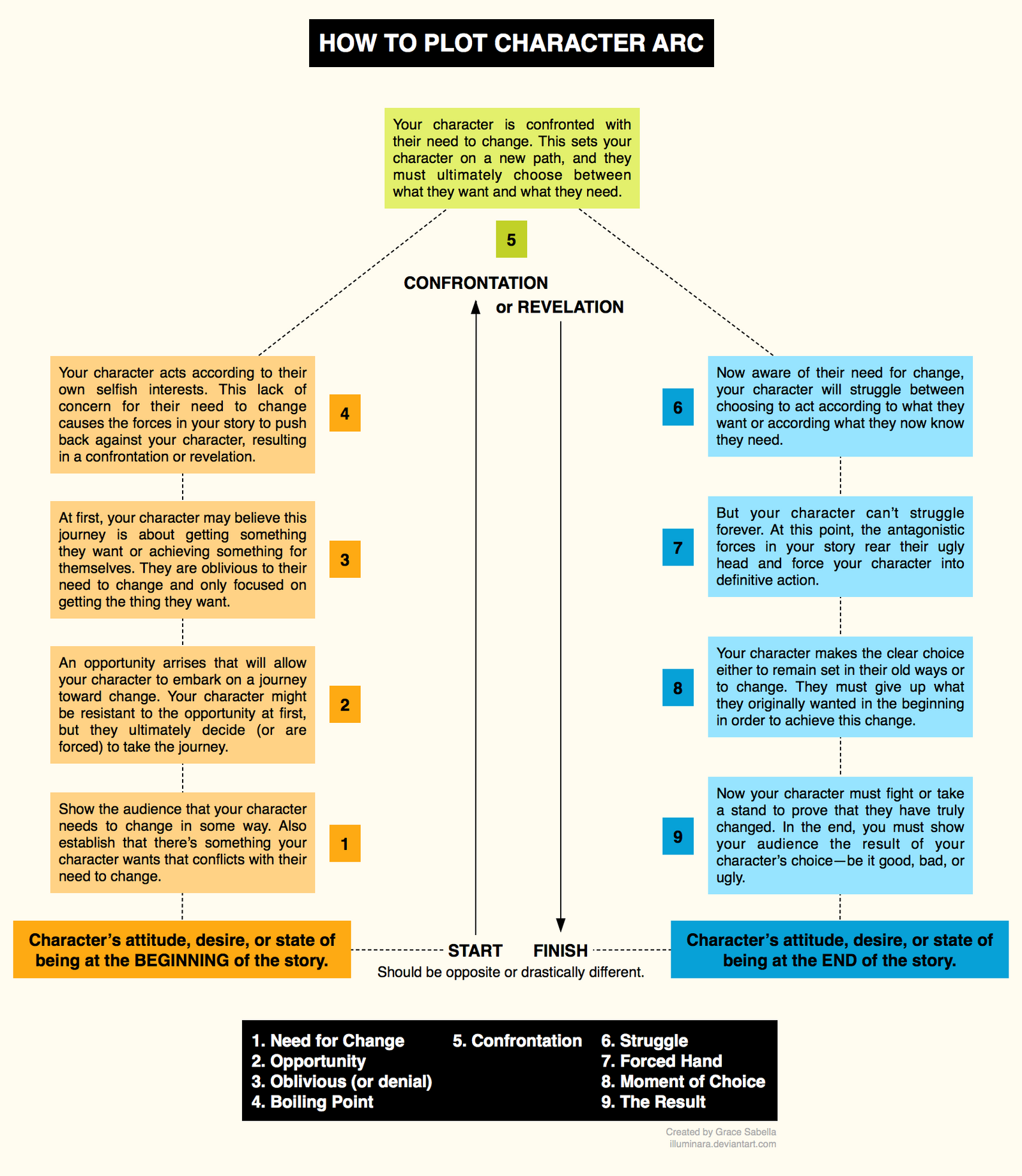 How to Plot Character Arc by illuminara on DeviantArt – Character Change Worksheet