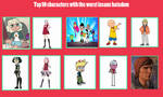 My Top 10 Characters With Worst The Insane Hatedom