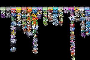 Legendary Pokemon by Type Chart by LDA123