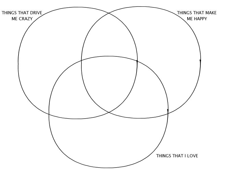 Venn diagram meme by sumanana on deviantart venn diagram meme by sumanana ccuart Image collections
