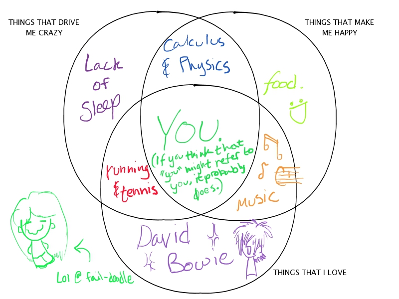Venn diagram meme maker idealstalist venn diagram meme maker ccuart Images