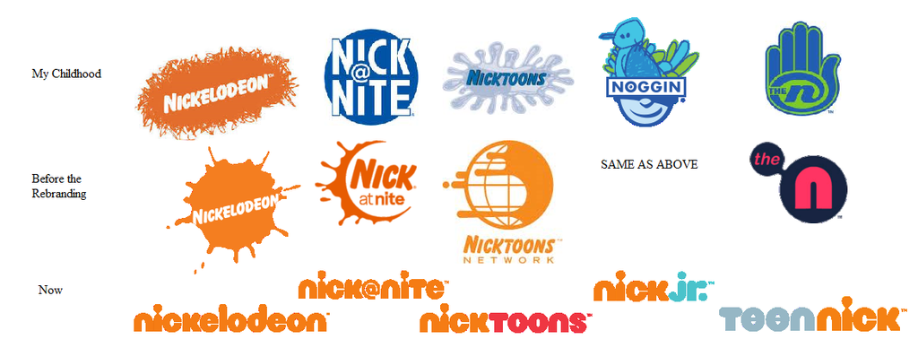 nickelodeon logos: childhood through nowadam-at10n on deviantart