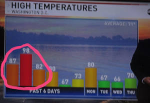 ABC : Last Weeks Weather Sept/October