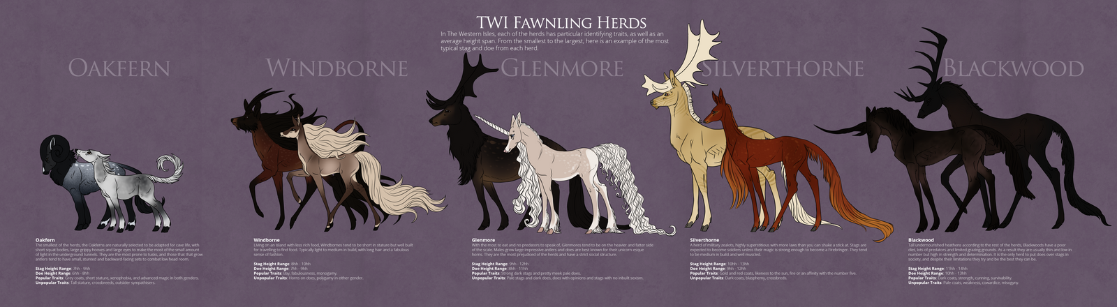 Fawnling Breedsheet: Herds