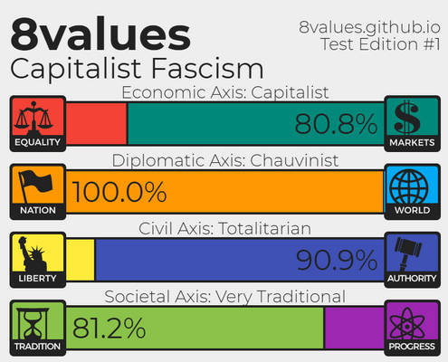 My 8values Result as of 05/08/2020