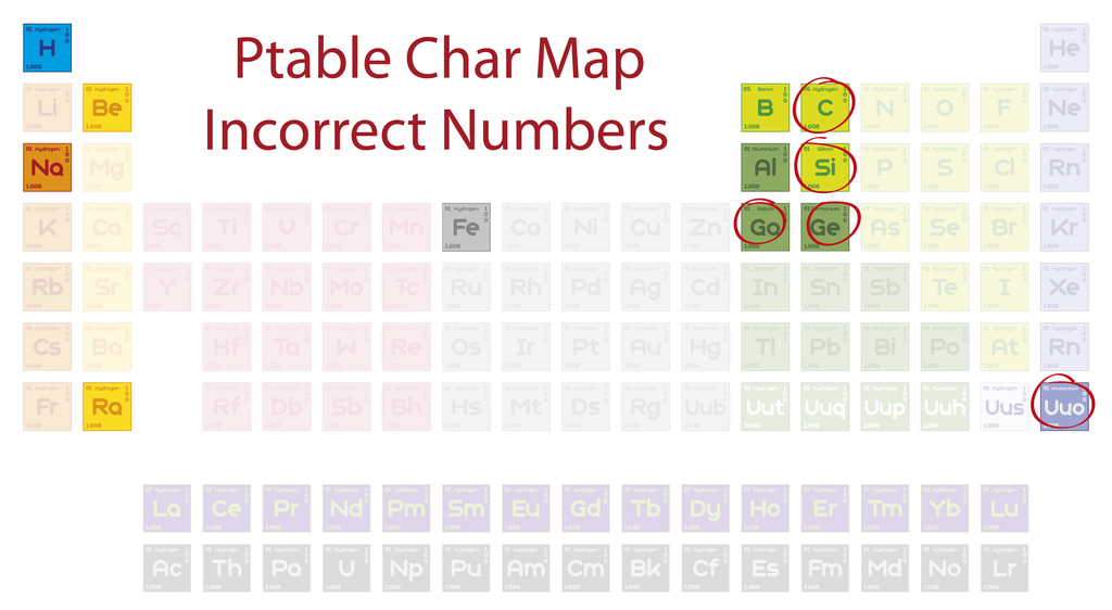 Ptable char map by metaljacksonfire on deviantart for Ptable stats