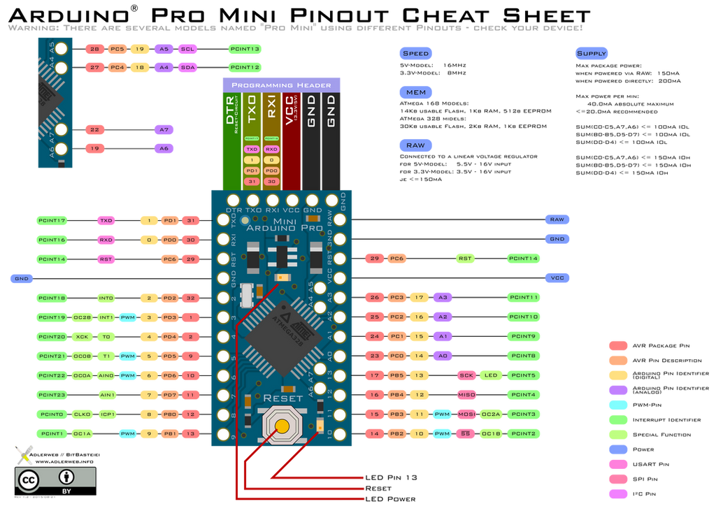 Arduino r like pro mini pinout diagram by adlerweb on