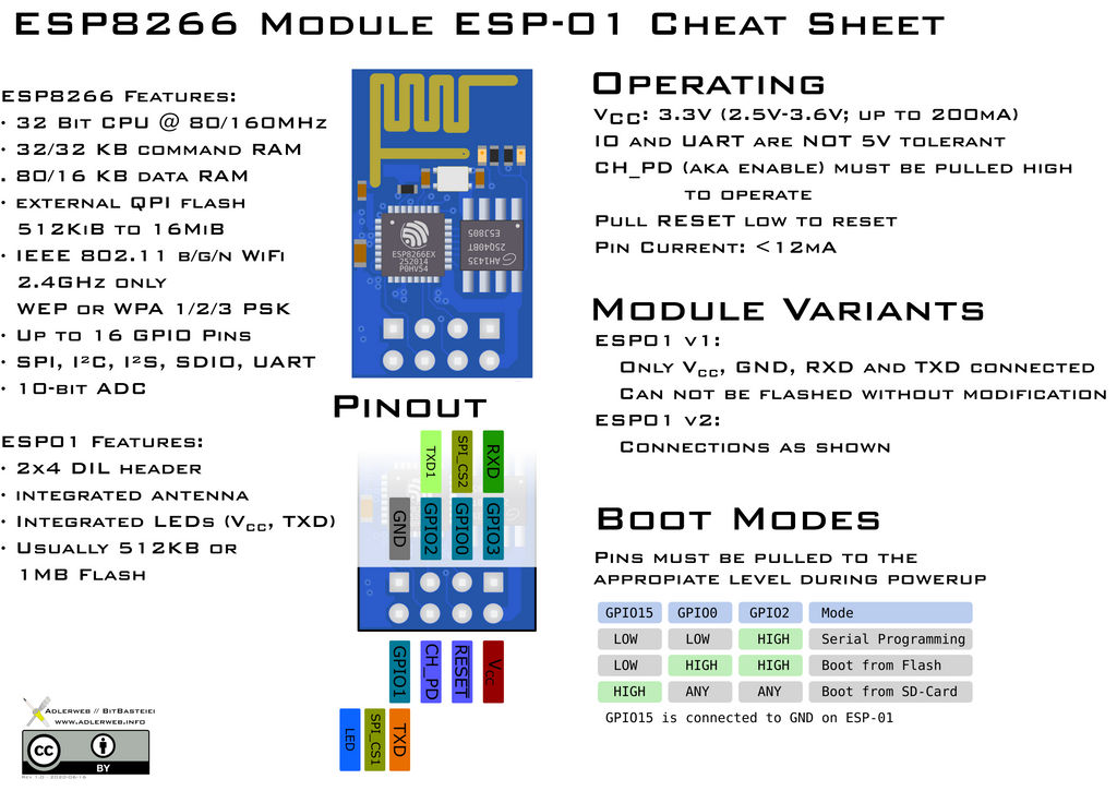 ESP8266 ESP-01 Module Pinout Diagram/Cheat Sheet