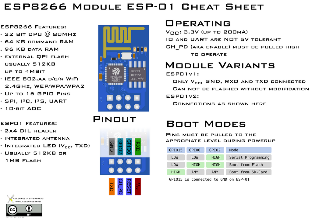 Pinout for CH340 USB to serial adapter? : esp8266