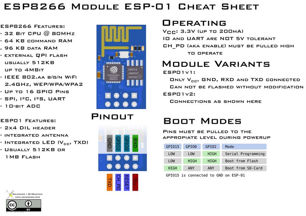 Esp8266 Esp Cheat Sheet By