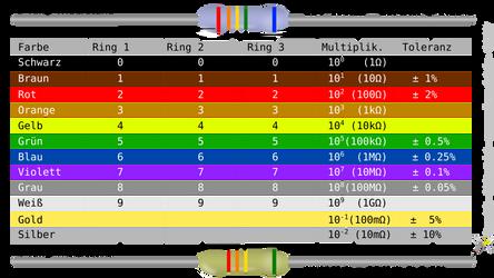 Cheat Sheet: Widerstandsfarbkodierung (Deutsch)