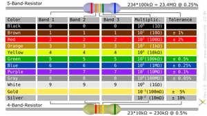 Cheat Sheet: Resistor Color Codes by adlerweb