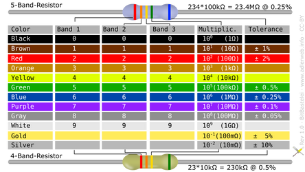 Cheat Sheet: Resistor Color Codes