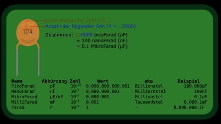 Kondensator: Zahlencode in Kapazitaet umrechnen