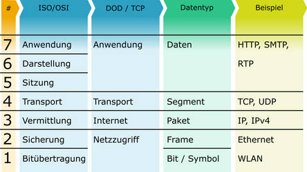 ISO/OSI und TCP-Modell