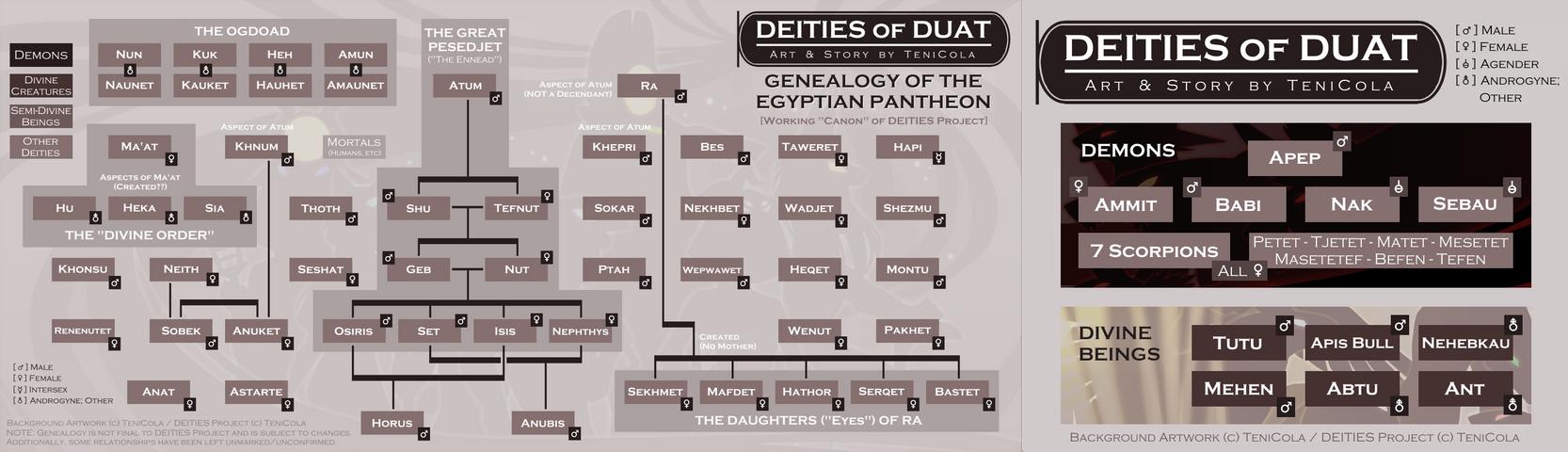 deities expanded genealogy chart by tenicola on deviantart
