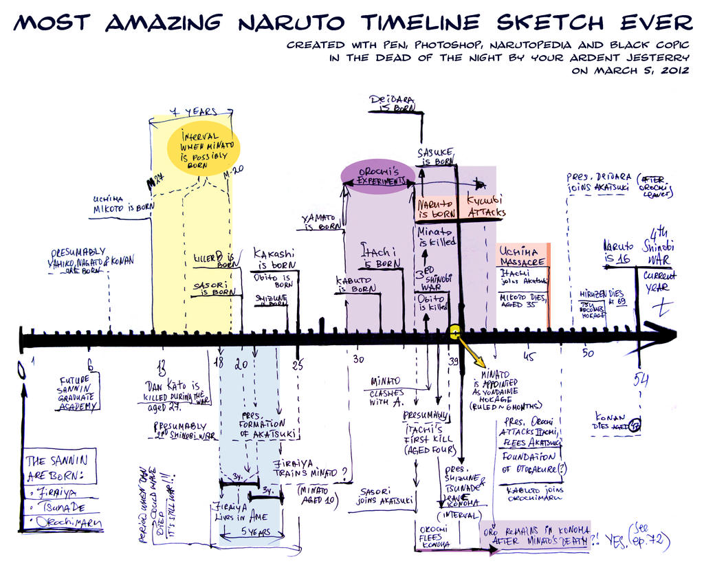 Naruto Timeline Sketch by jesterry