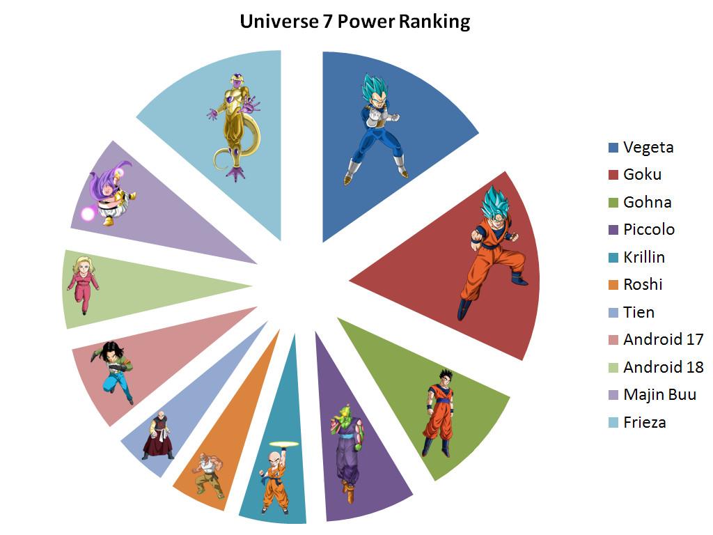 Resultado de imagem para universe 7