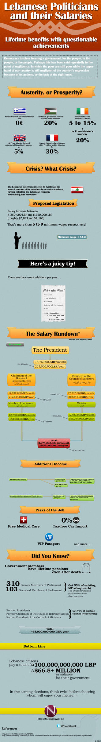 Lebanese Politicians and their Salaries by nicocohayek