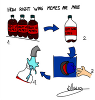 Right Wing Meme Recycle