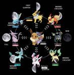 Lunar Eeveelution Phases