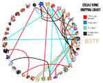 Sonic Shipping Chart
