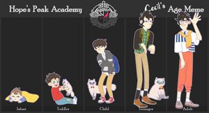 HPA || Cecil's Age Meme