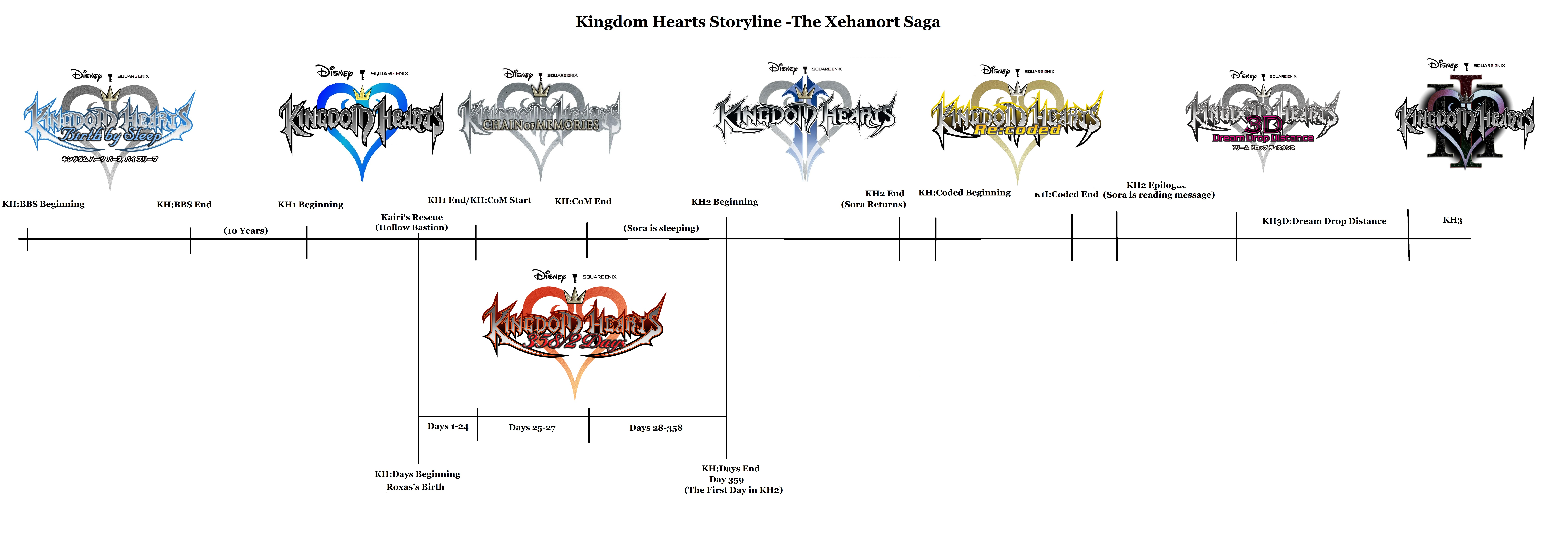Kingdom Hearts 3 May Come To The Pc Square Enix Will Consider Other Ps4 Kingdoms Heart 15 25 Remix Region There You Go Better One Spoiler Heavy