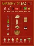Anatomy of Bao