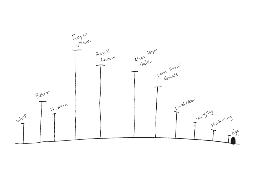 Fengrin anatomy by Drathemeir