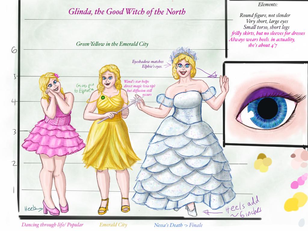 Good Character Design Apps : Glinda the good character design by logicinwonderland on