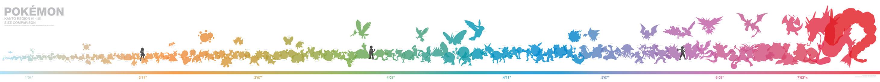 Kanto Pokemon size chart by aznfirestarter