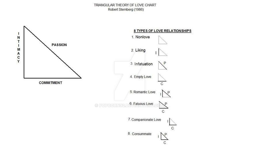 robert sternberg's triangular theory of love