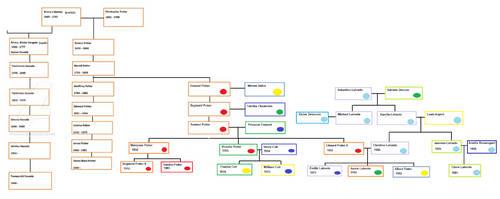 Burning Ice: Potter Family Tree v.1 by Tsukiko75014