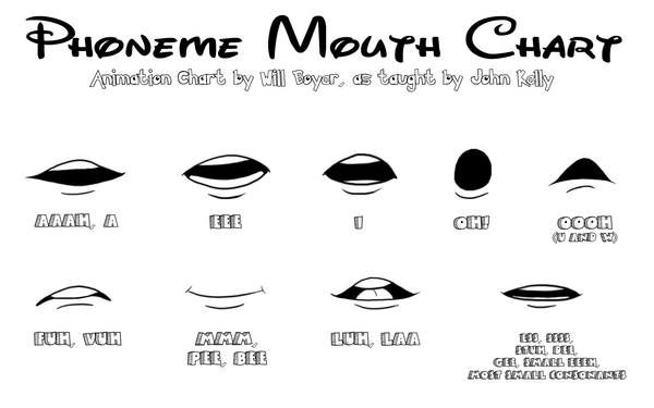 Toon Boom Animate Character Design Tutorial : Phoneme mouth chart by cartoonistwill on deviantart