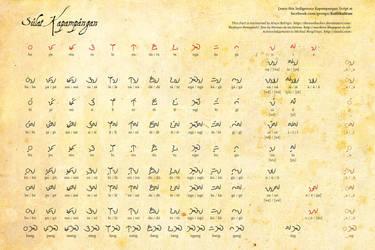 Sulat Kapampangan Kulitan Chart by Alwyn Balingit by thenonhacker