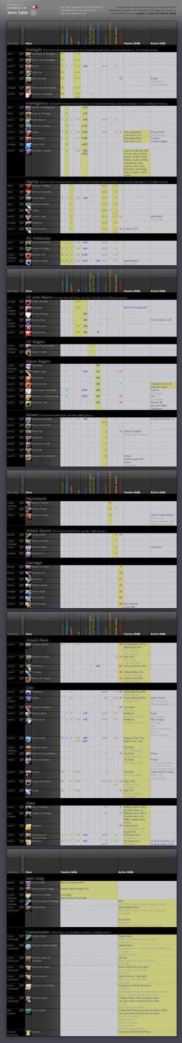DotA Allstars 6.40 Item Table by thenonhacker