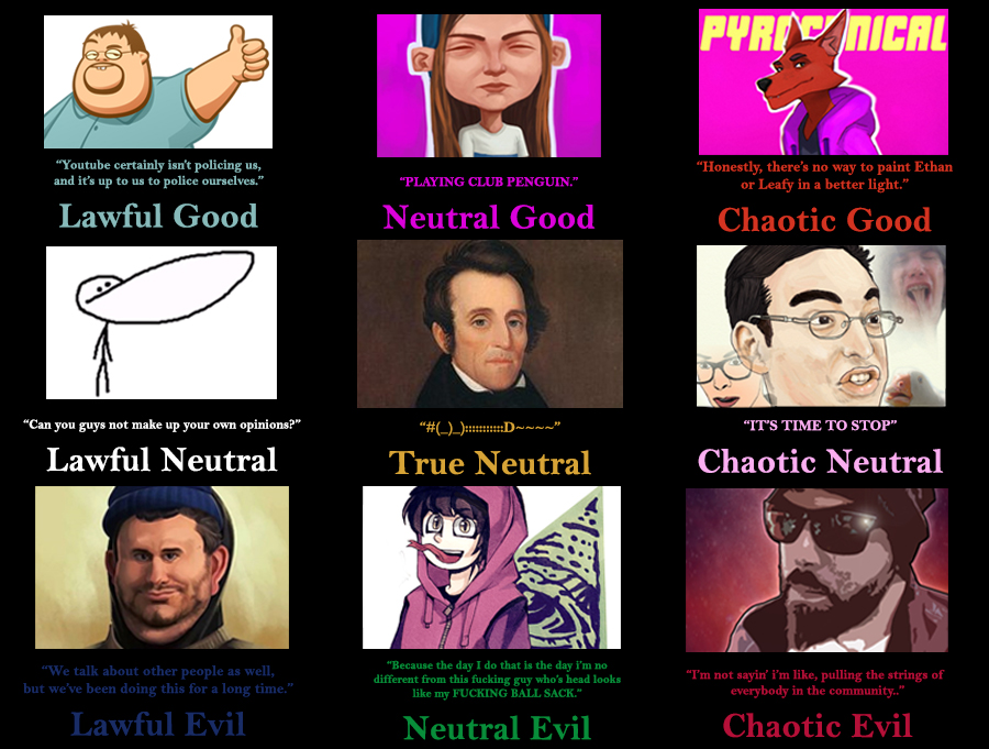 youtuber_alignment_chart_by_rurnur d9whiqz youtuber alignment chart by rurnur on deviantart