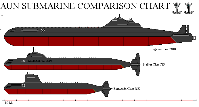 pin submarine size comparison diagrams military model