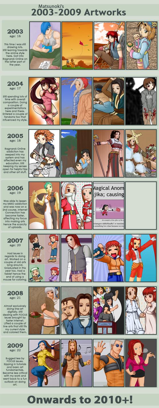 Art Improvement Meme 2k3-2k9 by matsunoki