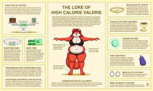 High Calorie Valerie Lore