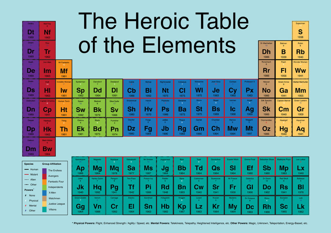 Heroic table of elements by mattcantdraw on deviantart heroic table of elements by mattcantdraw gamestrikefo Image collections