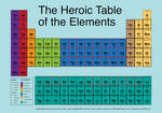 Heroic Table of Elements