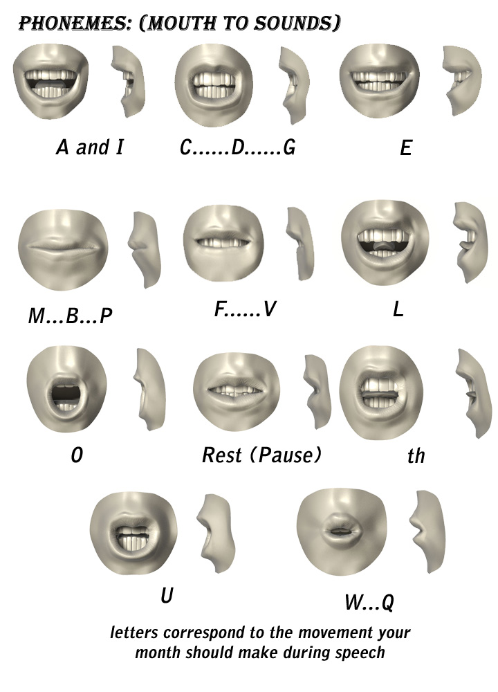 Phonemes Mouths To Sound By Cast2012 On Deviantart