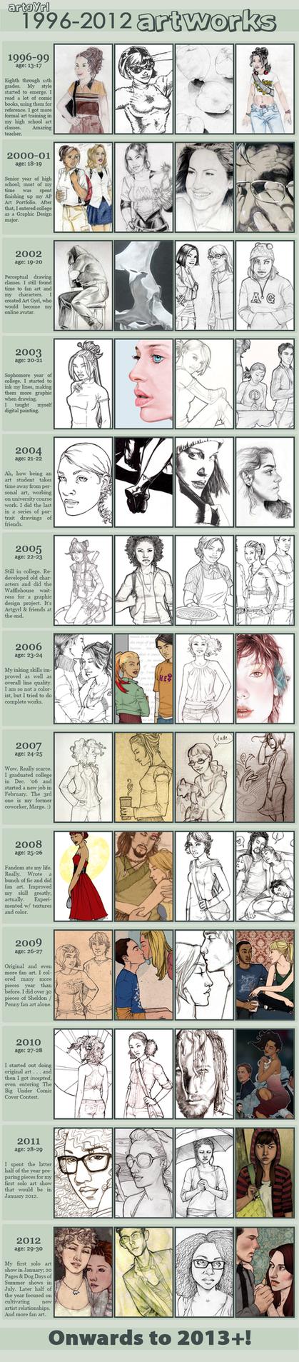 1996-2012 ART IMPROVEMENT MEME by artgyrl