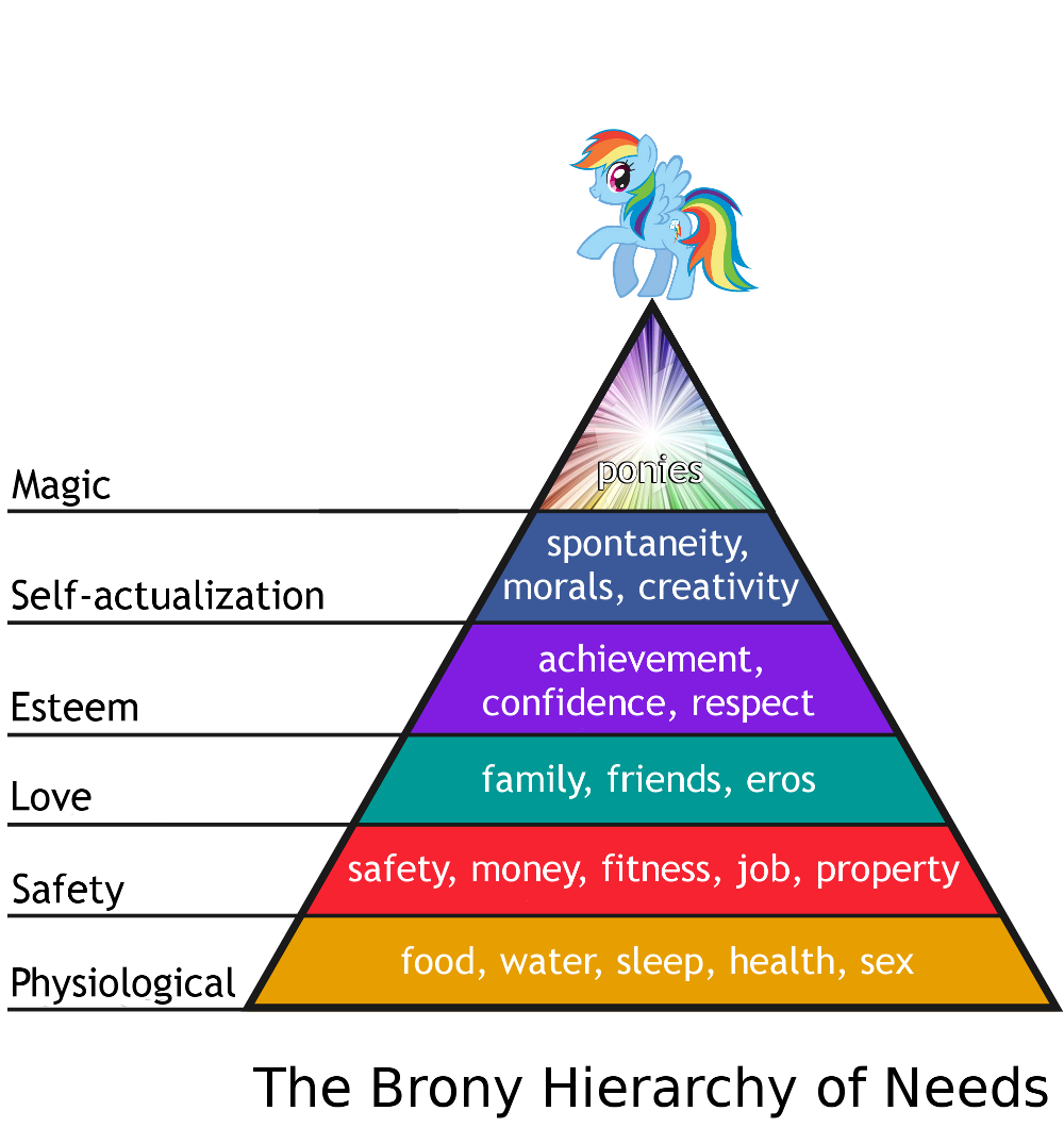 a research on the maslow hierarchy A school project scott explores the hierarchy of needs made with the sims 3 song: consumerism simplified by steven jablonsky.