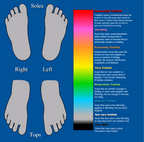 Tickle Chart - Feet by TicklishTouch